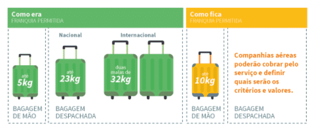 franquia bagagem